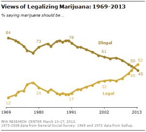 public view of legalization