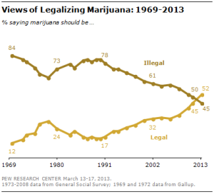 public view of legalization
