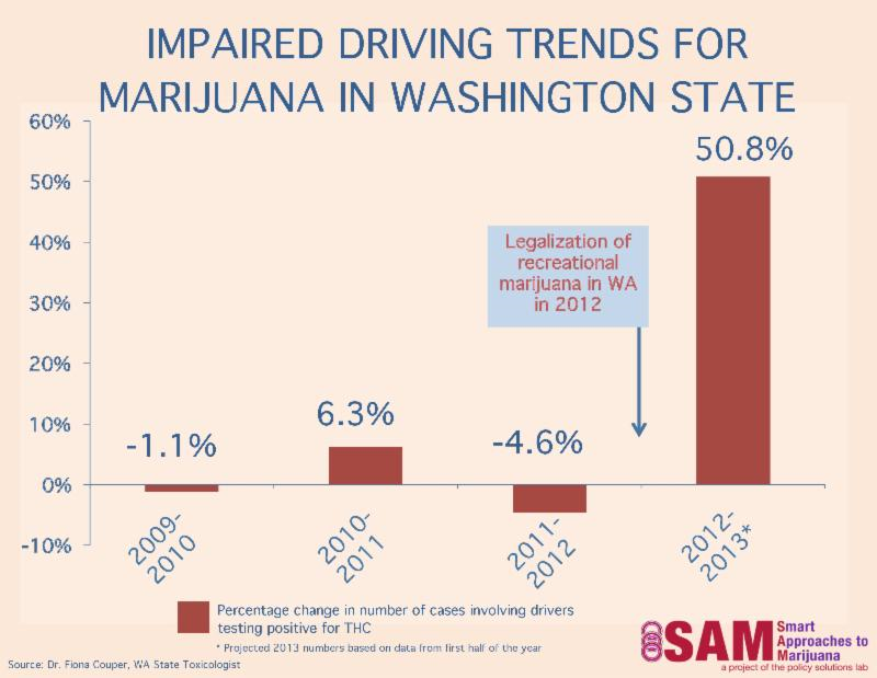 Marijuana Dui Car Accidents